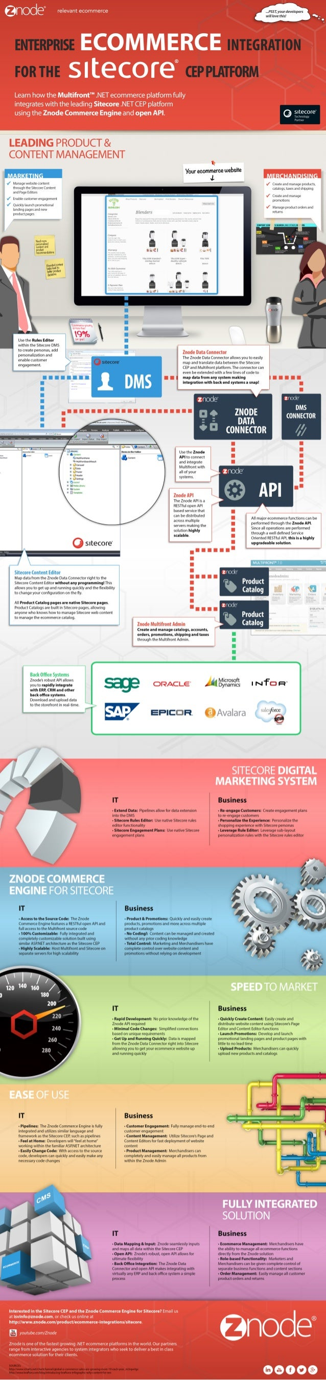 Infographic: Enterprise Ecommerce Integration for the Sitecore CEP and CMS