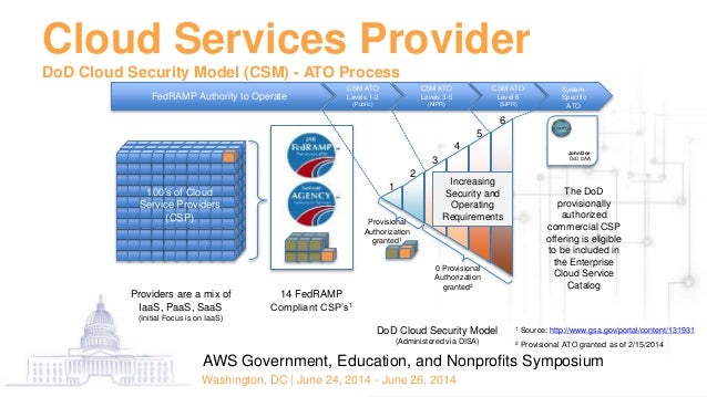 Dod enterprise cloud service broker cloud security model
