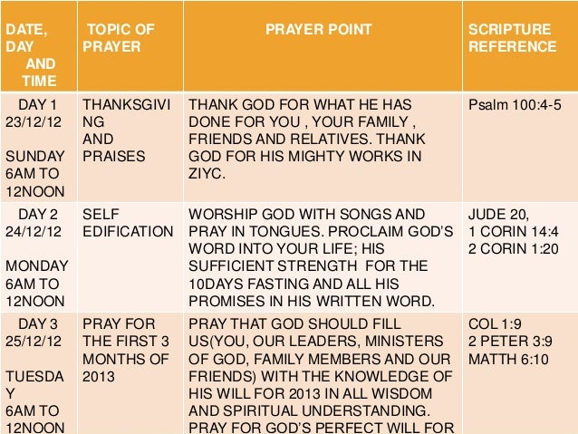 how to end a prayer to god