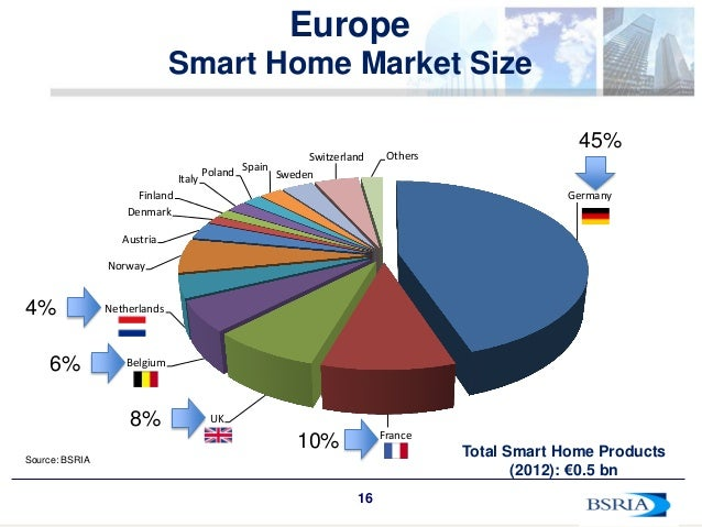 Home Automation Italy