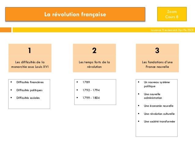 Zoom Cours 8  La révolution française  Laurence Freudenreich Dpt Fle ESCE  1  2  3  Les difficultés de la monarchie sous L...