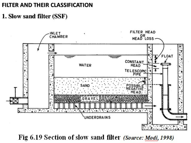 how does water sand filter  how  free engine image for