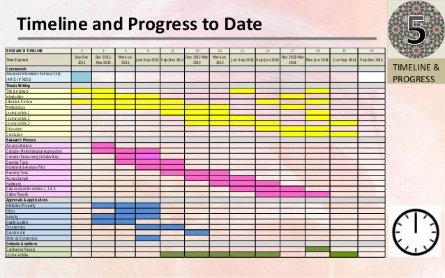 Dissertation plan template