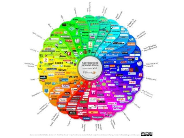 Senioren & ihr Umgang mit Social Media Nadine Edelmann // 797374 // Master DMT Zwischenpräsentation // Forschung & Entwick...