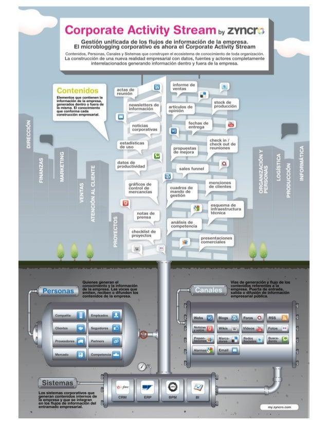 Infographic: Zyncro Corporate Activity Stream