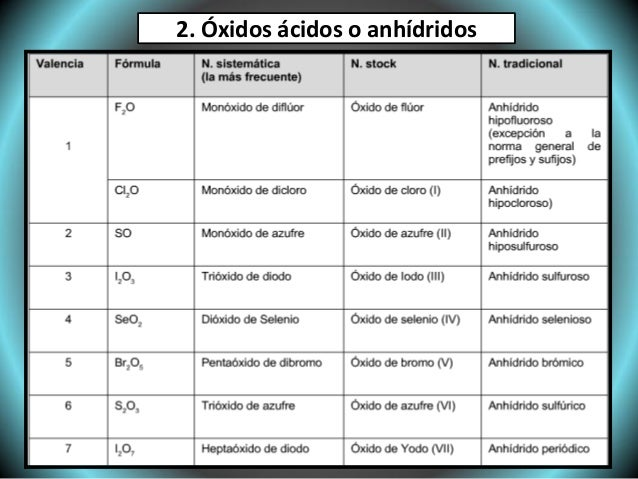 NOMENCLATURA DE OXIDOS BASICOS DOWNLOAD