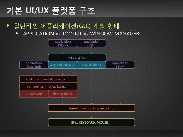 PIXMAN 픽셀 기반 이미지 관리 CPU 를 이용한 렌더링에 주로 활용 (FB 백엔드) http://www.pixman.org/ CAIRO 벡터 그래픽 지원 레스터라이징 vs 벡터 http://cairographics...