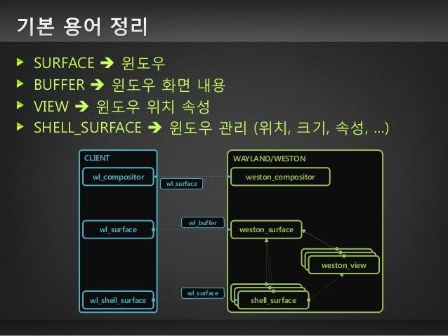 컴포지팅 여러 화면을 하나의 화면으로 합쳐주는 것  ■SCENE GRAPH  각 화면의 위치 정보 관리 다양한 그래픽 관련 분야에서 활용  ■윈도우 매니저  여러 윈도우를 하나의 프레임버퍼로 합성  ■위젯 엔진  ...