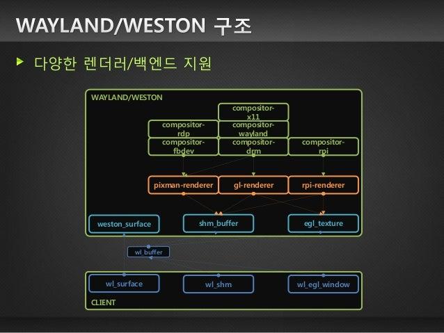 1주차 : 출력 과정 이해 컴포지팅 동작 원리 이해 공유 메모리 기반 컴포지팅 과정 이해 (shm, pixman, …) 하드웨어 가속 기반 컴포지팅 과정 이해 (opengl/egl, drm, …) WAYLAND/WEST...