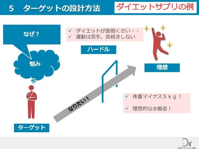 5 ターゲットの設計方法  ダイエットが面倒くさい・・  運動は苦手。長続きしない  体重マイナス5kg!  理想的な水着姿!