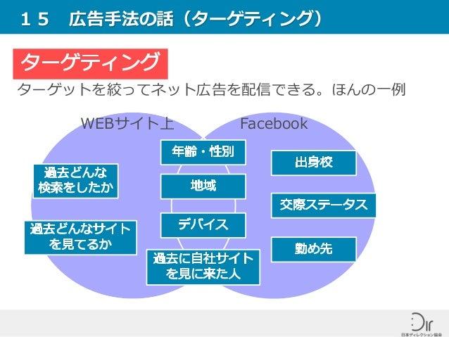15 広告手法の話(ターゲティング) ターゲットを絞ってネット広告を配信できる。ほんの一例 FacebookWEBサイト上