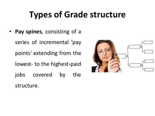 the problems with the executive compensation structure Balance internal equity and external competitiveness with contextualized salary structures that provide a strong compensation framework for your business easy alignment align structures, grades, jobs, and employees against market rates with data integrations full views.