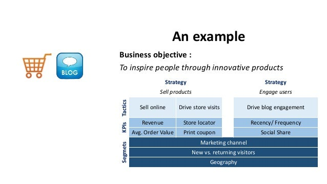 An example Business objective : To inspire people through innovative products Strategy Strategy Sell products Engage users...