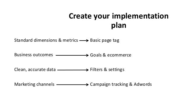 Create your implementation plan Standard dimensions & metrics Business outcomes Clean, accurate data Marketing channels Ba...