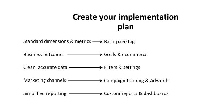 Create your implementation plan Standard dimensions & metrics Business outcomes Clean, accurate data Marketing channels Si...