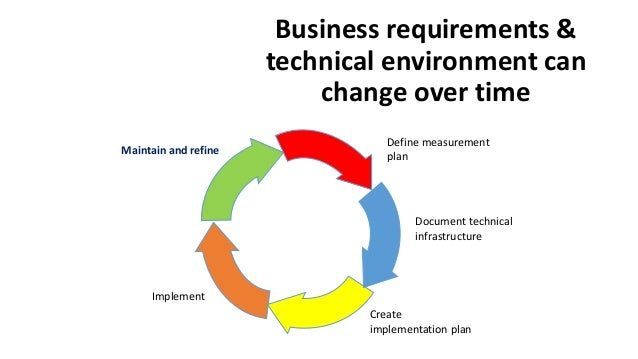 Business requirements & technical environment can change over time Define measurement plan Document technical infrastructu...