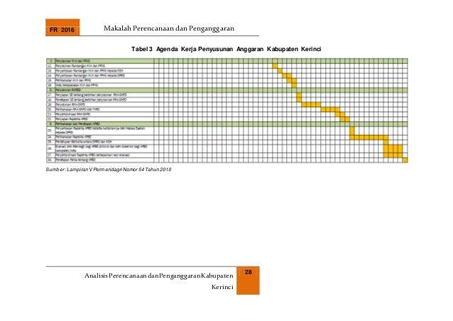 FR 2016 Makalah Perencanaan dan Penganggaran AnalisisPerencanaandanPenganggaranKabupaten Kerinci 28 Tabel 3 Agenda Kerja P...