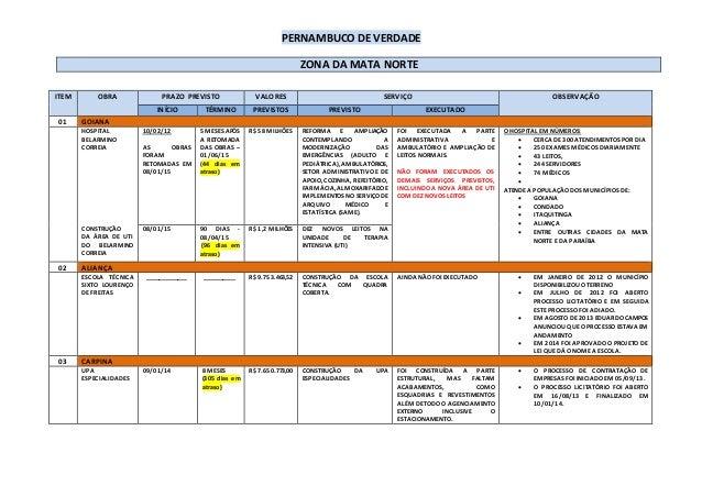 PERNAMBUCO DE VERDADE ZONA DA MATA NORTE ITEM OBRA PRAZO PREVISTO VALORES SERVIÇO OBSERVAÇÃO INÍCIO TÉRMINO PREVISTOS PREV...