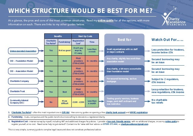 WHICH STRUCTURE WOULD BE BEST FOR ME? At a glance, the pros and cons of the most common structures. Read my online guide f...