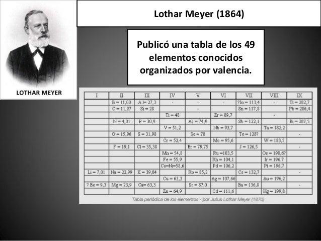 07 tabla peridica moderna metalesreactivosley de las tradas 9 lothar meyer urtaz Image collections