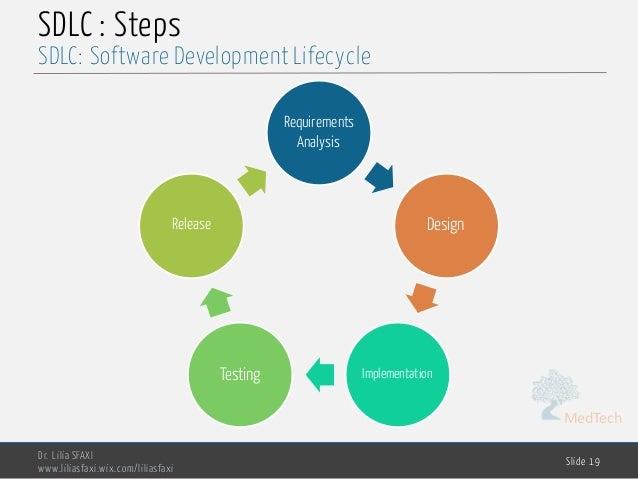 MedTech SDLC : Steps Dr. Lilia SFAXI www.liliasfaxi.wix.com/liliasfaxi Slide 19 SDLC: Software Development Lifecycle Requi...