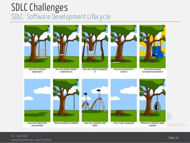 MedTech SDLC Challenges Dr. Lilia SFAXI www.liliasfaxi.wix.com/liliasfaxi Slide 25 SDLC: Software Development Lifecycle