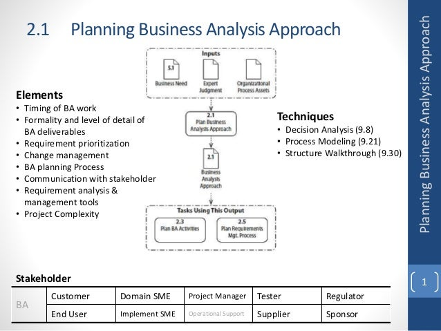 2.1 Planning Business Analysis Approach 1 Elements • Timing of BA work • Formality and level of detail of BA deliverables ...