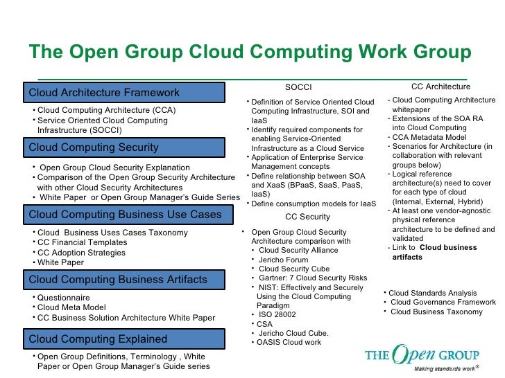 The Open Group Cloud Computing Work Group Cloud Computing Explained Cloud Computing Business Use Cases Cloud Computing Bus...