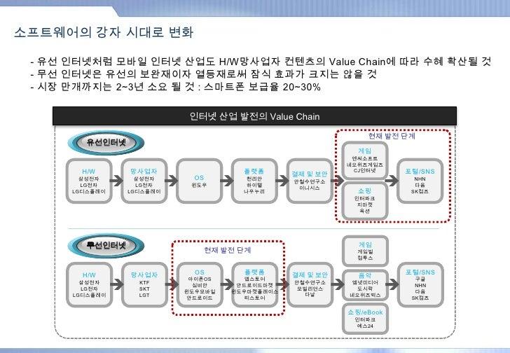 Internet Business Internet Business Value Chain