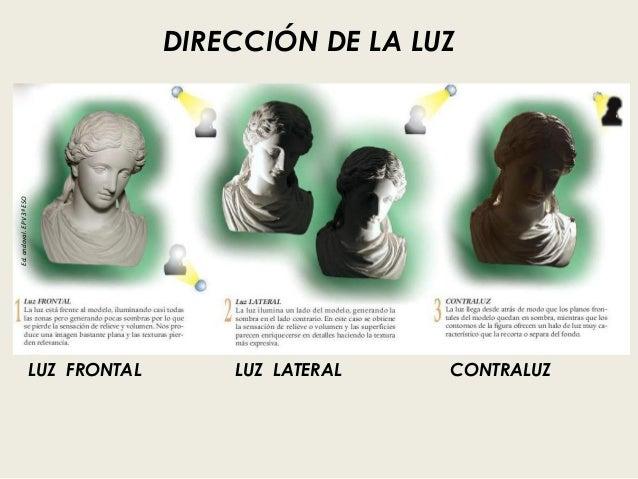 DIRECCIÓN DE LA LUZ Ed.andoval.EPV3ºESO LUZ FRONTAL LUZ LATERAL CONTRALUZ
