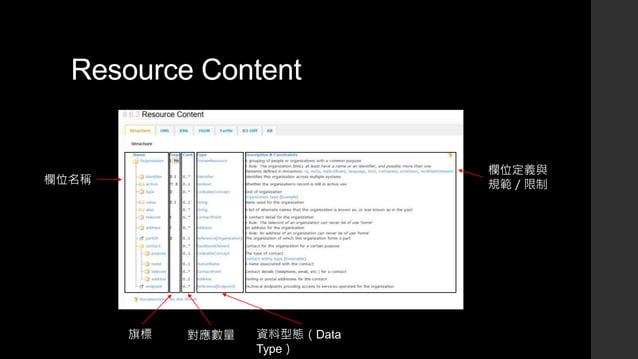 Resource Content 欄位名稱 對應數量 資料型態(Data Type) 欄位定義與 規範/限制 旗標