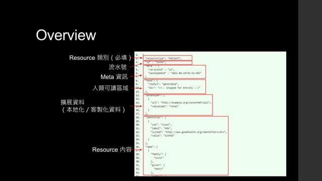 Overview Resource 類別(必填) 流水號 人類可讀區域 Resource 內容 Meta 資訊 擴展資料 (本地化/客製化資料)