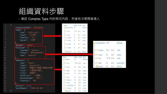 組織資料步驟 • 確認 Complex Type 內的格式內容,然後依次展開後填入