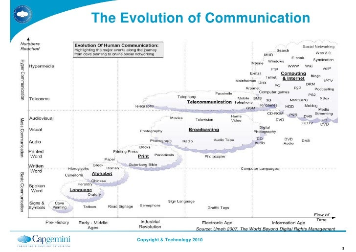 The Evolution of Communication                                   Source: Umeh 2007, The World Beyond Digital Rights Manage...