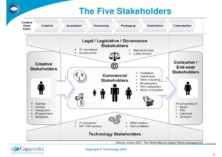 The Five Stakeholders                          Source: Umeh 2007, The World Beyond Digital Rights Management   Copyright &...