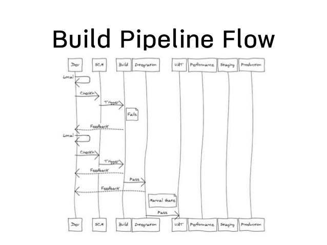 Summary • CI and Build pipeline improve • Quality • Time to market • Confidence • Continuous Deployment/Delivery is the ne...