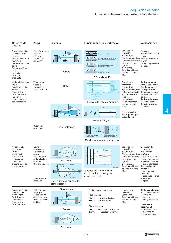 Manual electrotécnico -telesquemario telemecanique page 139