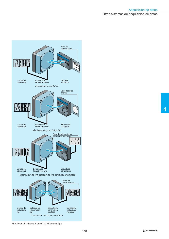 Manual electrotécnico -telesquemario telemecanique page 145