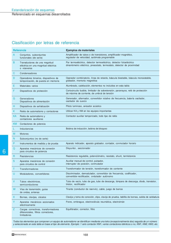 Manual electrotécnico -telesquemario telemecanique page 170