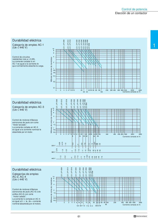 Manual electrotécnico -telesquemario telemecanique page 62