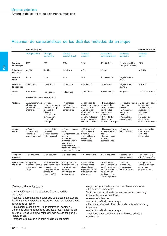 Manual electrotécnico -telesquemario telemecanique page 82