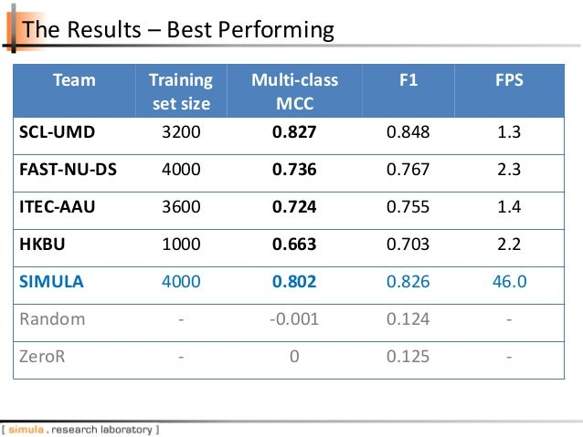 The Results – Best Performing Team Training set size Multi-class MCC F1 FPS SCL-UMD 3200 0.827 0.848 1.3 FAST-NU-DS 4000 0...