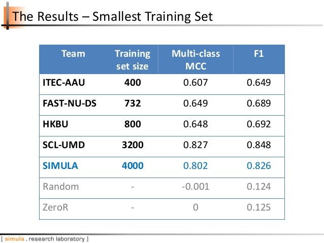 The Results – Smallest Training Set Team Training set size Multi-class MCC F1 ITEC-AAU 400 0.607 0.649 FAST-NU-DS 732 0.64...