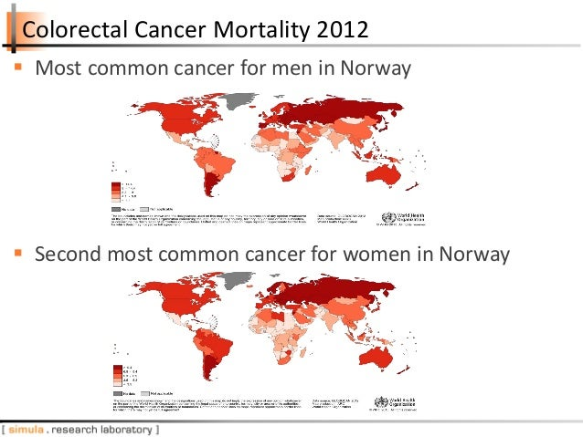 Colorectal Cancer Mortality 2012  Most common cancer for men in Norway  Second most common cancer for women in Norway