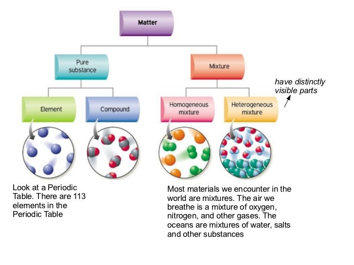 have distinctly                                                     visible partsLook at a Periodic     Most materials we ...