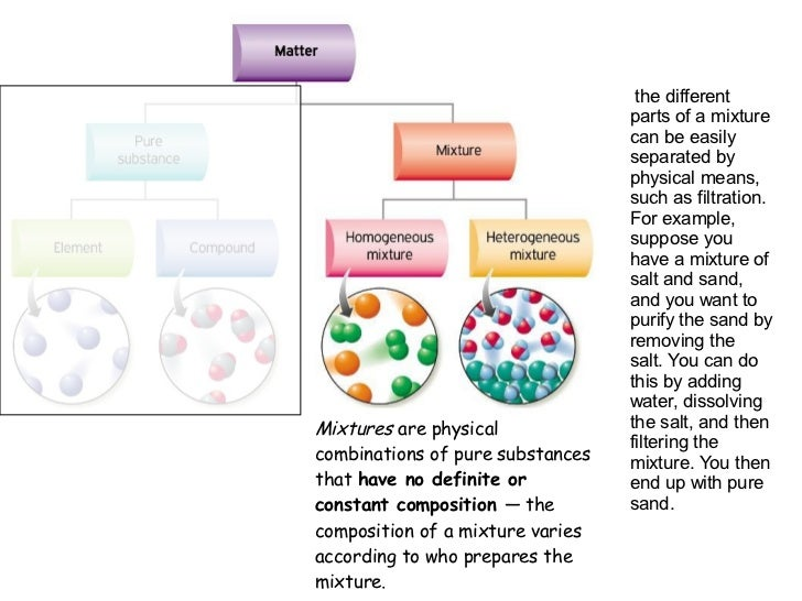 a comparison of mixtures and pure substances Pure substances and mixtures the prime difference lies in the fact that pure substances cannot be physically separated while mixtures can be the separation of a mixture into its different parts is done by using physical techniques like distillation, filtering and particle separation.