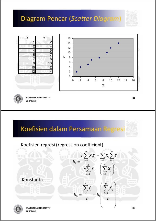 00 statistika deskriptif 1 diagram pencar ccuart Images