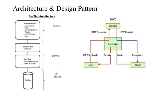 Architecture \u0026 Design Pattern MVC 3 \u2013 Tier Architecture ...