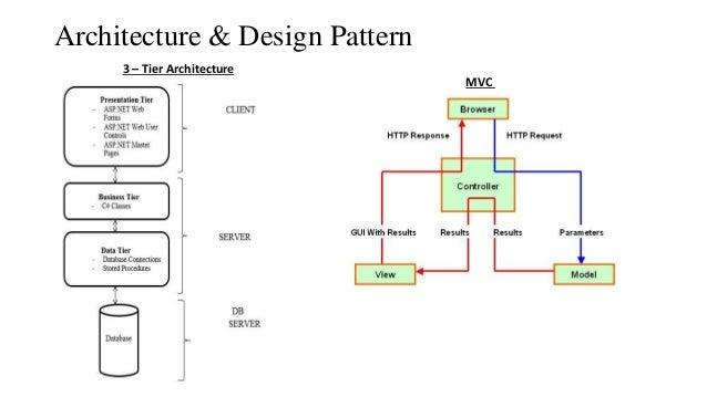 Architecture U0026 Design Pattern MVC 3 U2013 Tier Architecture ...