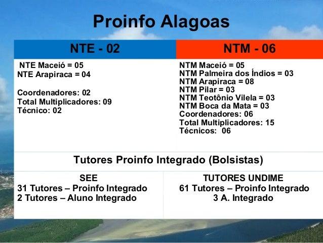 Proinfo Alagoas NTE - 02 NTM - 06 NTE Maceió = 05 NTE Arapiraca = 04 Coordenadores: 02 Total Multiplicadores: 09 Técnico: ...